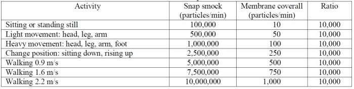 Table 1: The Austin's Contamination Index. Number of particles generated by person per minute, at different degrees of activity, wearing two different types of clothing (≥0.3mm).