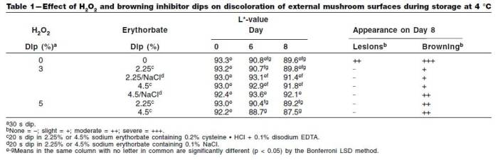 Table 1: Effect of H2O2 and browning inhibitor dips on discoloration of external mushroom surfaces during storage at 4°C