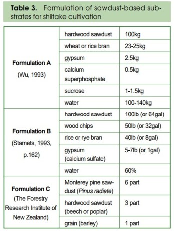 Table 2: Formulation of sawdust-based substrate for shiitake cultivation