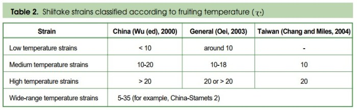Table 1: Shiitake strains classified according to fruiting temperature