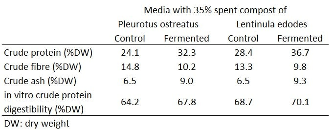 Table 3: Effect of pilot-scale solid-state fermentation on the contents of spent compost medium