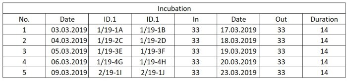 Table 4: Tracking incubation