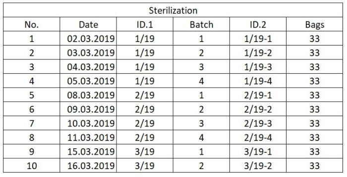 Table 2: Tracking sterilization