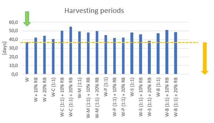 Figure 31: Effect of various agro-residues on the harvesting periods (days) – W: Wheat straw, C: Corn stalk, M: Millet straw, S: Soybean straw, B: Bean straw, P: Cotton stalk, RB: Rice bran