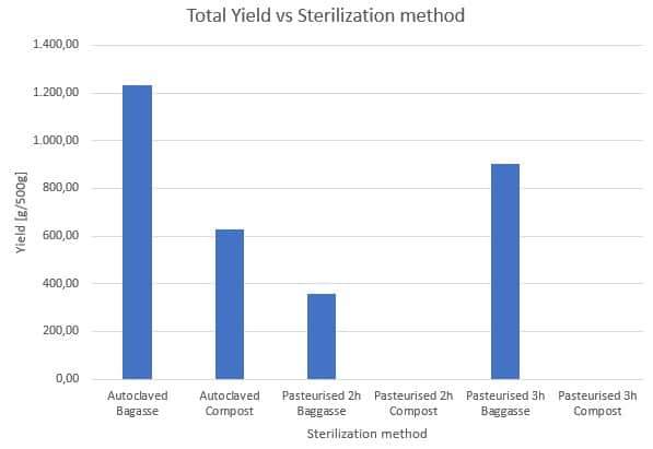 Figure 35: Influence of the sterilization methods on the total mushroom yield for different substrates.