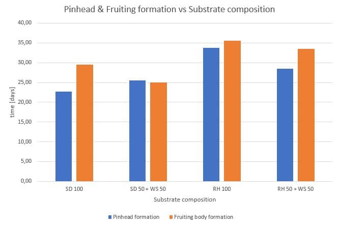 Figure 38: Influence of the substrate on pinhead formation and fruiting formation.
