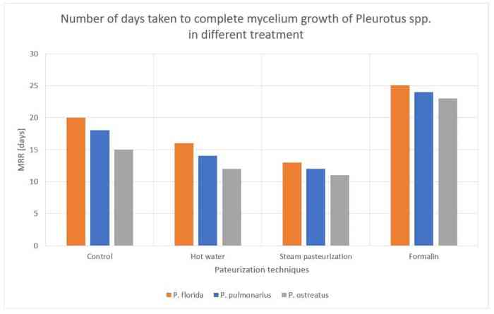 Figure 48: Number of days taken to complete mycelium growth for Pleurotus spp. in different treatments.