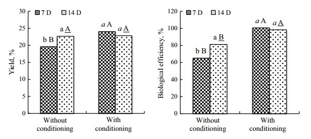 Figure 26: Yield and biological efficiency (BE) of Pleurotus ostreatus cultivated und different composting conditions.