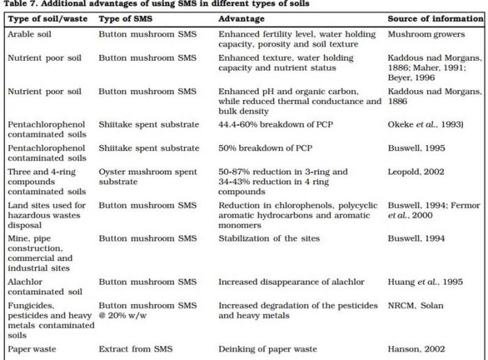Table 11: Additional advantages of using SMS in different types of soils