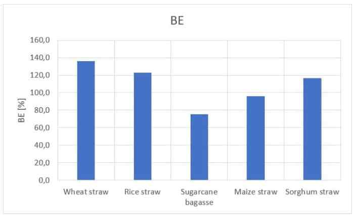 Figure 25: BE (%) for five different types of substrate.