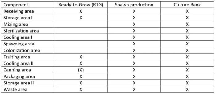 Table 1: Components of a mushroom farm