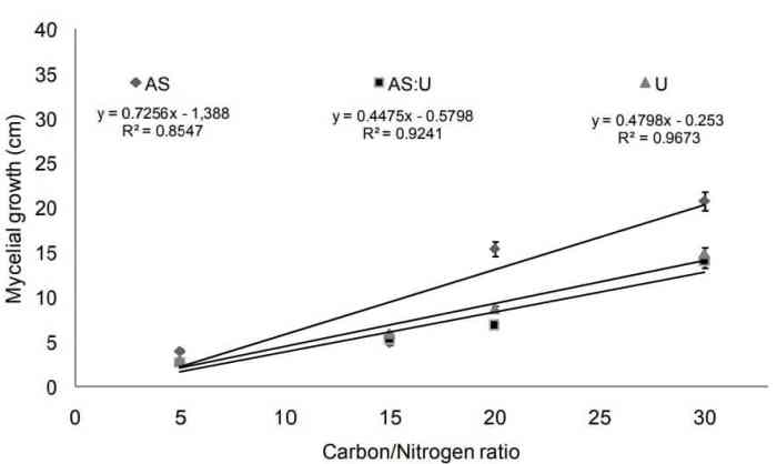 Figure 5: Correlation between the average C:N ration of different substrates and MRR of Pleurotus ostreatus (AS: ammonium sulfate, U: urea, AS:U 1:1)
