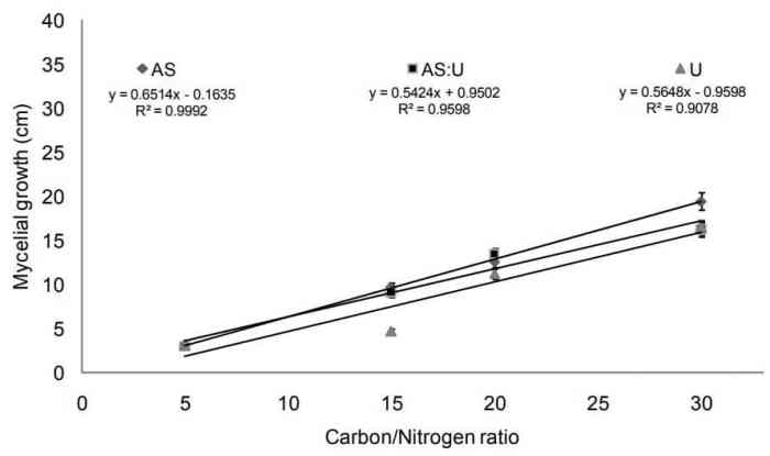 Figure 6: Correlation between the average C:N ration of different substrates and MRR of Lentinula edodes (AS: ammonium sulfate, U: urea, AS:U 1:1)