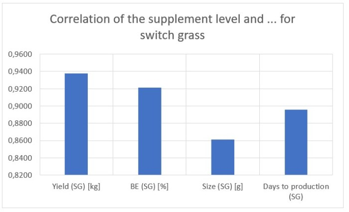 Figure 28: Correlation of the supplement level and … for cottonseed hulls plus wheat straw (top) and for switch grass (bottom)