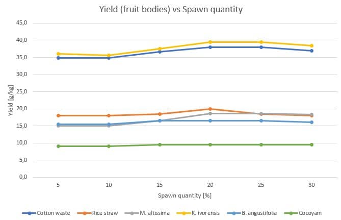 Figure 47: Effect of the spawn quantity (%) on the fruitbody yield (g/kg) for Pleurotus tuber-regium on different substrates