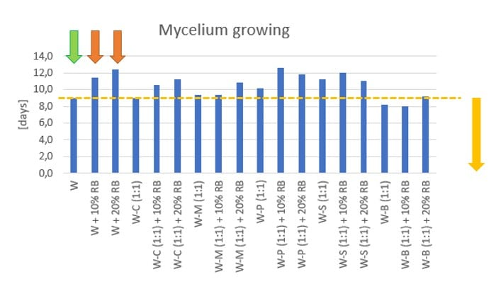 Figure 29: Effect of various agro-residues on mycelium growing (days) – W: Wheat straw, C: Corn stalk, M: Millet straw, S: Soybean straw, B: Bean straw, P: Cotton stalk, RB: Rice bran