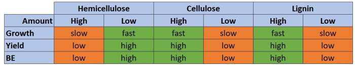 Table 5: Impact of hemicellulose, cellulose and lignin on the growth, yield and BE