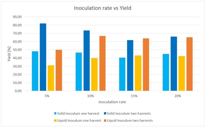 Figure 19: Influence of the inoculation rate on the yield