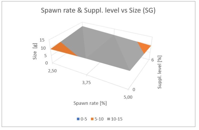 Figure 24: Influence of the spawn rate and supplement level on mushroom size for cottonseed hulls plus wheat straw (top), and switch grass (bottom)
