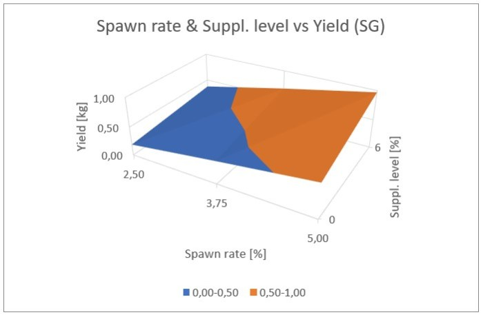 Figure 25: Influence of the spawn rate and supplement level on the yield for cottonseed hulls plus wheat straw (top), and switch grass (bottom)
