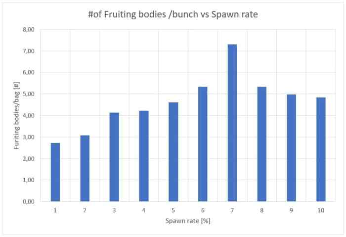 Figure 14: Influence of the spawn rate on the number of fruiting bodies per bag