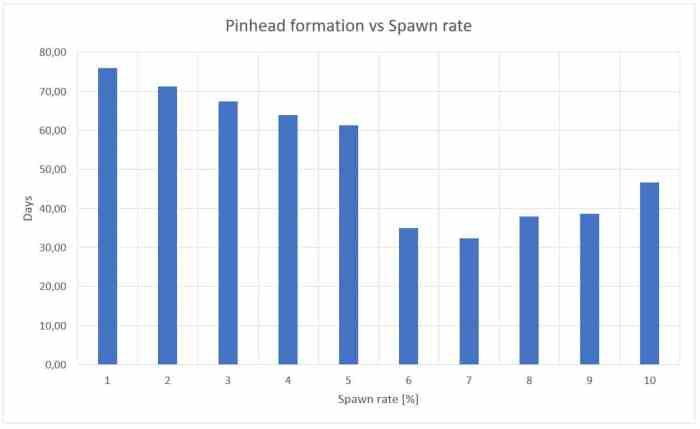 Figure 9: Influence of the spawn rate on the pinhead formation (days)