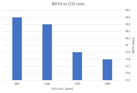 Figure 10: NDTH [days] vs CO2 concentration