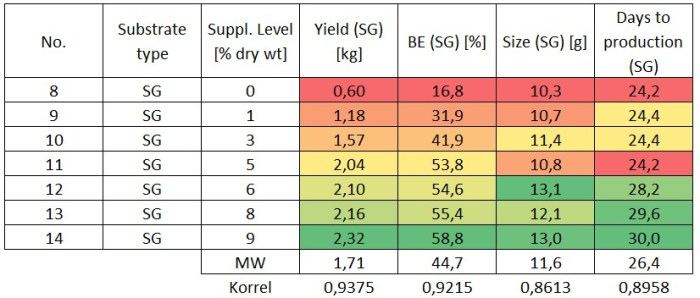 Table 6: Overview of the results for switch grass from crop II