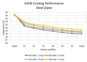 Comparison of the cooling performance for different airflow velocities