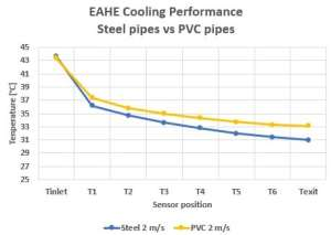 Comparison of the cooling performance for different materials at an airflow of 2 m/s