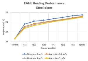 Comparison of the heating performance for different airflow velocities