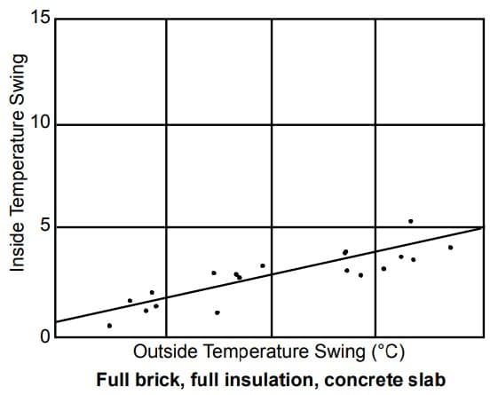 Correlation between inside and outside temperature swing for a building with no wall insulation, concrete slab and brick