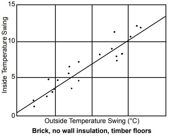 Correlation between inside and outside temperature swing for a building with no wall insulation, timber floors and brick