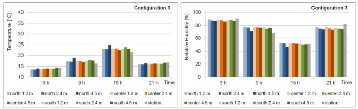 Dynamic response of the greenhouse configuration 3