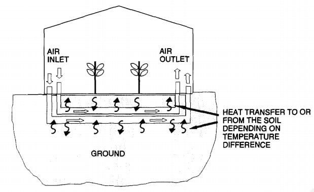 Heating via buried pipes