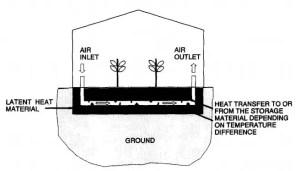 Heating via latent heat storage material