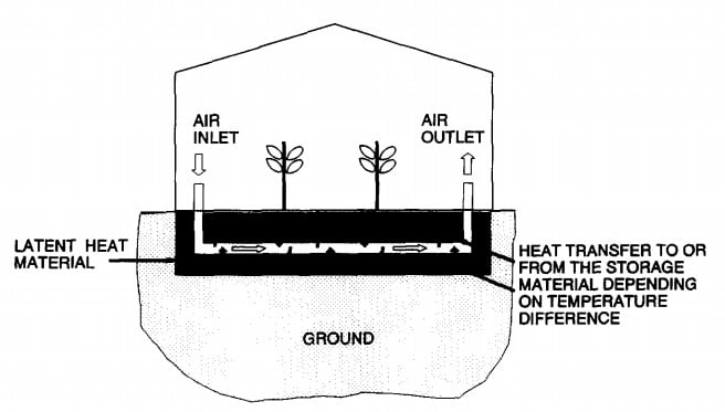 Heating via latent heat storage material