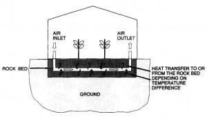 Heating via rock bed storage