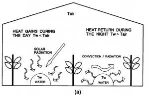 Heating via Water storage in plastic bags