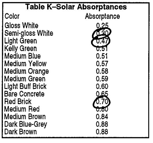 K-Solar Absorptance for different colors