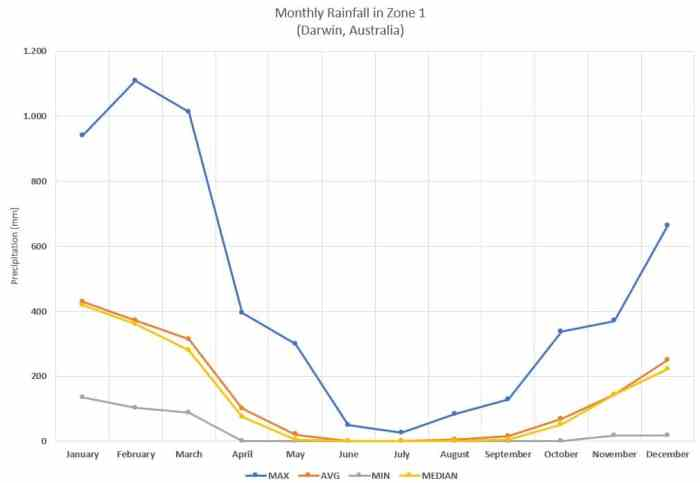 Monthly rainfall in Darwin, Australia, climate zone 1