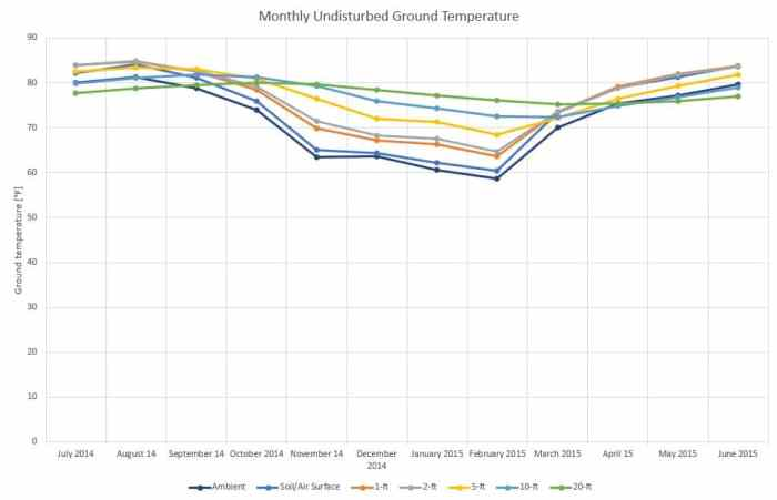 monthly undisturbed ground temperature