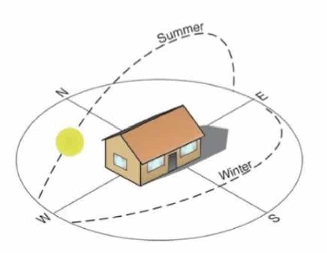 Optimal orientation of a house