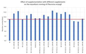 Effect of supplementation of wheat straw with different supplements on the mycelium running of Pleurotus eryngii