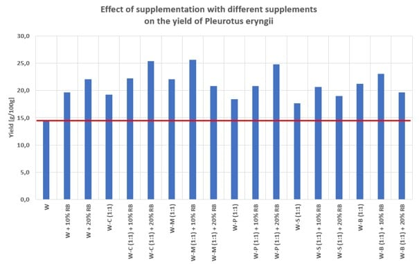 Effect of supplementation of wheat straw with different supplements on the yield of Pleurotus eryngii