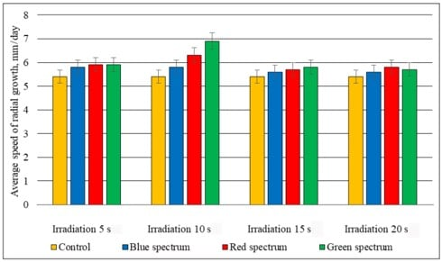 Influence of laser irradiation on the average rate of radial growth of Pleurotus ostreatus mycelium