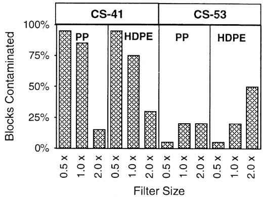Effect of filter size and material on the incidence of contamination in two strains of shiitake