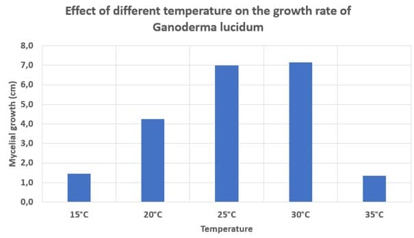Effect of temperature on the growth rate of Ganoderma lucidum