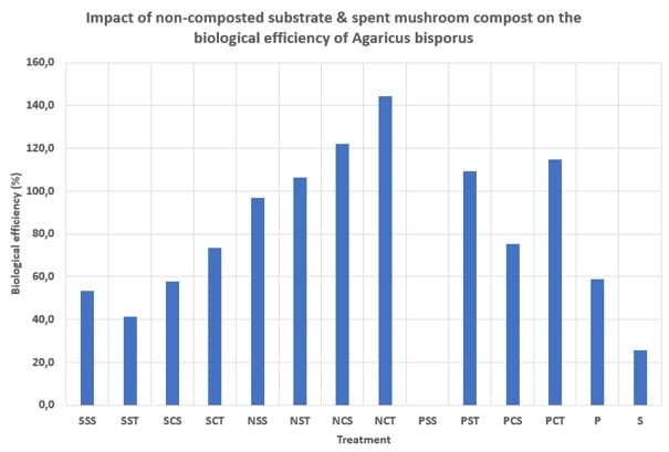Impact of non-composted substrate & spent mushroom compost on the biological efficiency of Agaricus bisporus