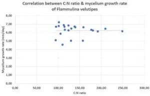Correlation between C-N ratio and mycelium growth rate of Flammulina velutipes